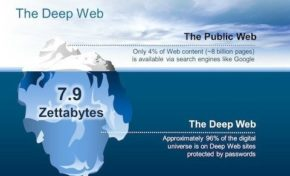 The dark web might contain details regarding you